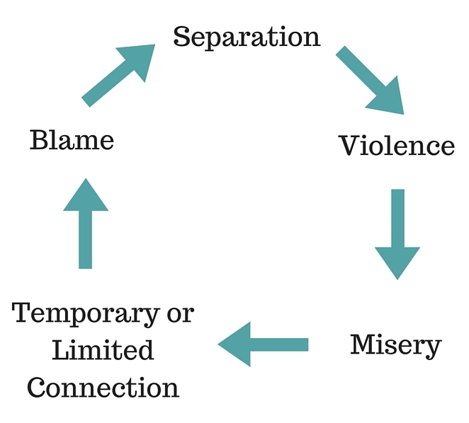 Violence cycle Temporary or Limited Connection
